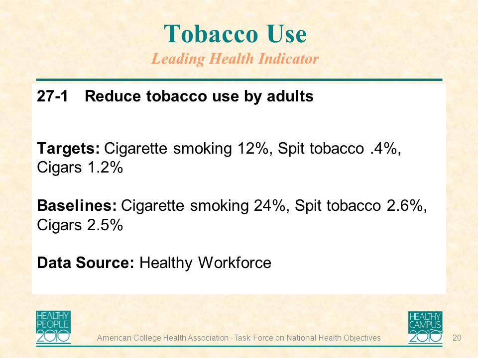American College Health Association - Task Force on National Health Objectives20 Tobacco Use Leading Health Indicator 27-1Reduce tobacco use by adults Targets: Cigarette smoking 12%, Spit tobacco.4%, Cigars 1.2% Baselines: Cigarette smoking 24%, Spit tobacco 2.6%, Cigars 2.5% Data Source: Healthy Workforce