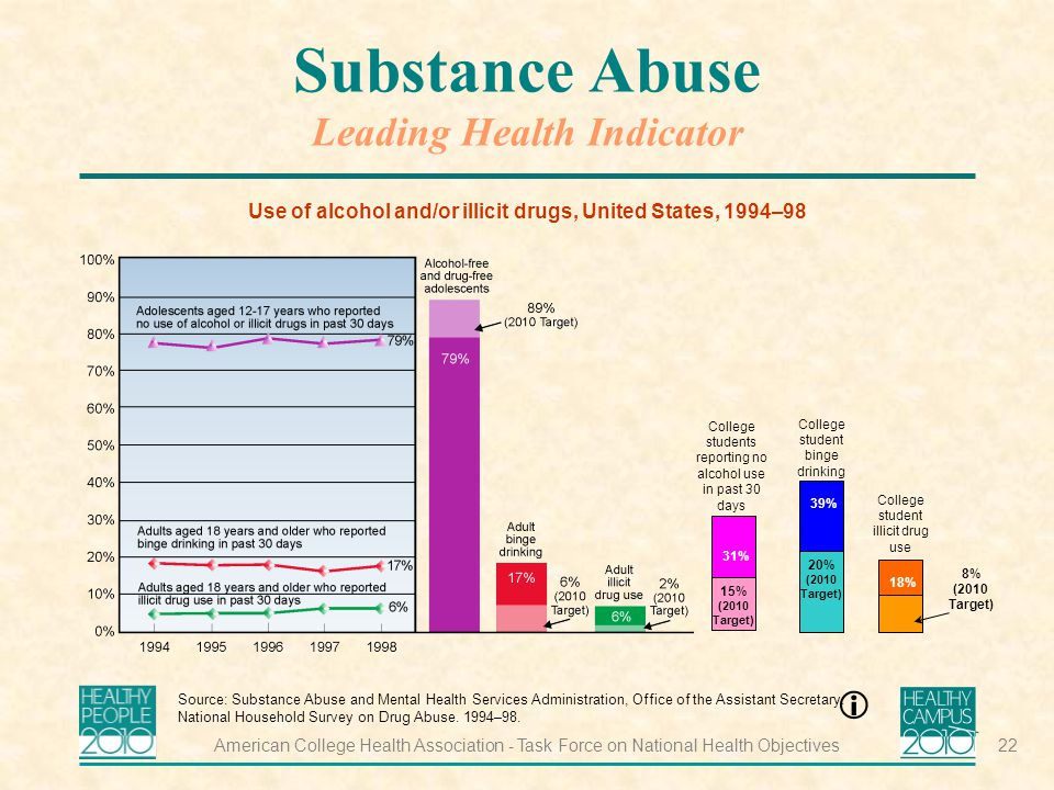 American College Health Association - Task Force on National Health Objectives22 Substance Abuse Leading Health Indicator Use of alcohol and/or illicit drugs, United States, 1994–98 Source: Substance Abuse and Mental Health Services Administration, Office of the Assistant Secretary.