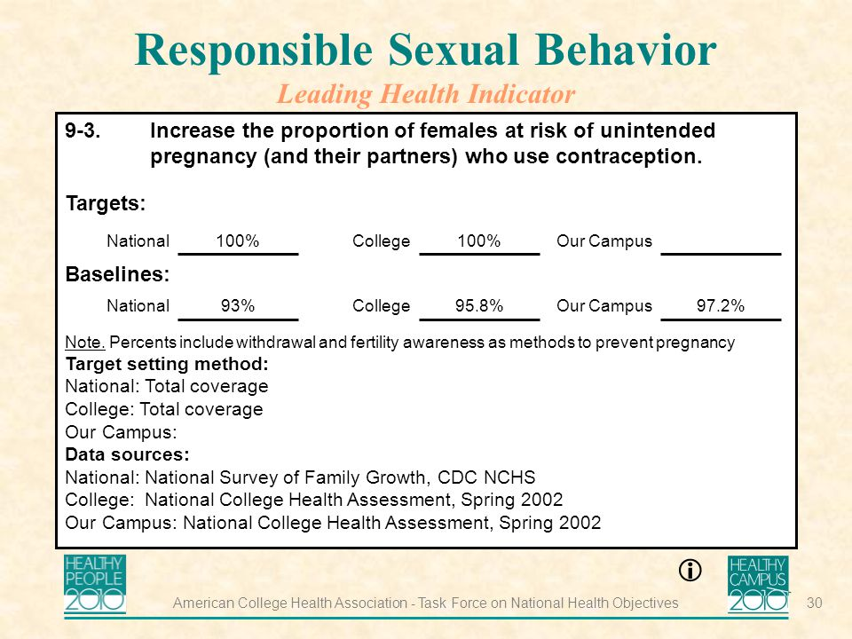 American College Health Association - Task Force on National Health Objectives30 Responsible Sexual Behavior Leading Health Indicator 9-3.