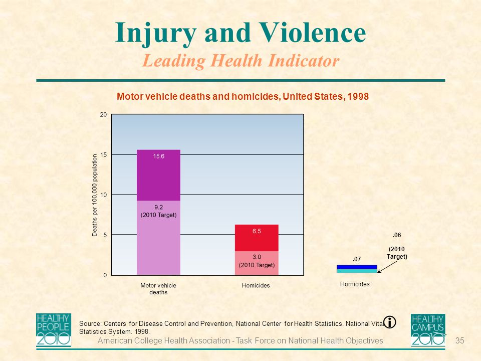 American College Health Association - Task Force on National Health Objectives35 Injury and Violence Leading Health Indicator Motor vehicle deaths and homicides, United States, 1998 Source: Centers for Disease Control and Prevention, National Center for Health Statistics.