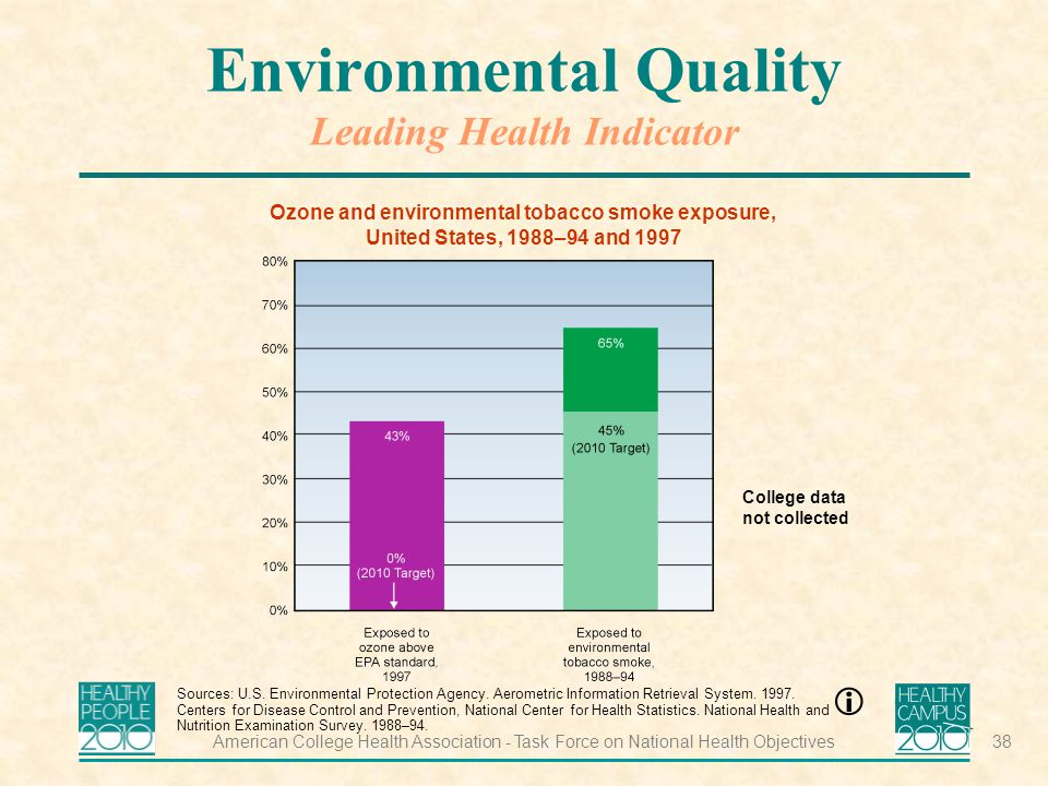 American College Health Association - Task Force on National Health Objectives38 Environmental Quality Leading Health Indicator Ozone and environmental tobacco smoke exposure, United States, 1988–94 and 1997 Sources: U.S.