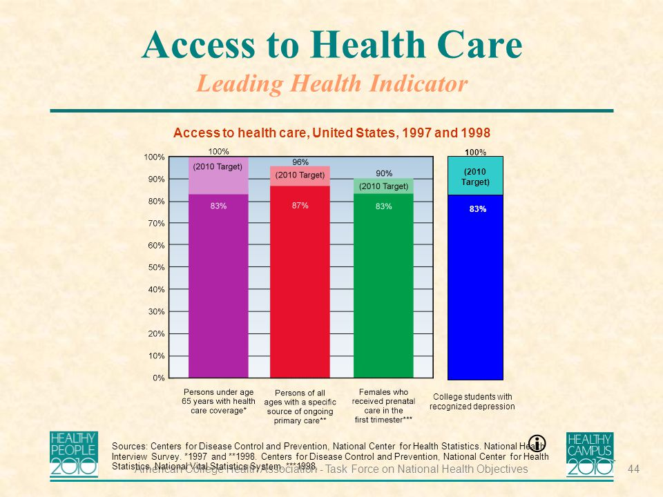 American College Health Association - Task Force on National Health Objectives44 Access to Health Care Leading Health Indicator Access to health care, United States, 1997 and 1998 Sources: Centers for Disease Control and Prevention, National Center for Health Statistics.