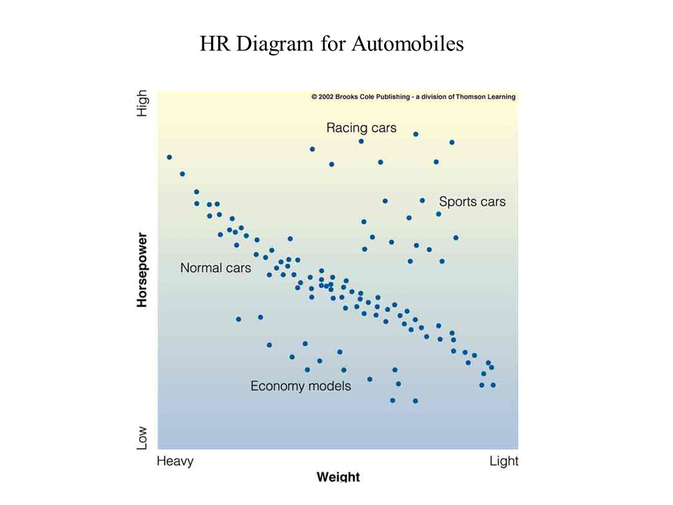 Hr diagram and star sizes so we know how to measure the following 3 hr diagram for automobiles ccuart Images