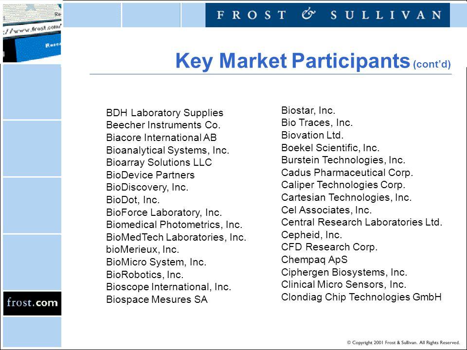 World Biochip Markets Move to Genetic-Based Medicine Spurs Demand