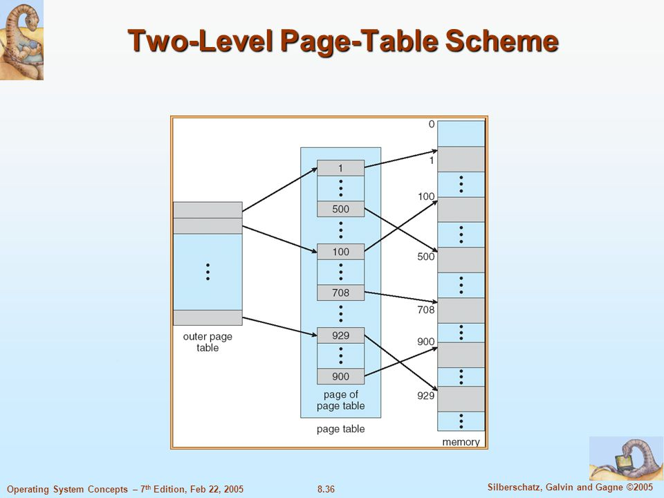 8.36 Silberschatz, Galvin and Gagne ©2005 Operating System Concepts – 7 th Edition, Feb 22, 2005 Two-Level Page-Table Scheme