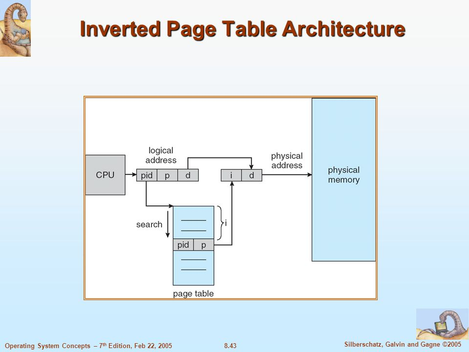8.43 Silberschatz, Galvin and Gagne ©2005 Operating System Concepts – 7 th Edition, Feb 22, 2005 Inverted Page Table Architecture