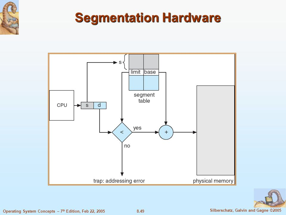 8.49 Silberschatz, Galvin and Gagne ©2005 Operating System Concepts – 7 th Edition, Feb 22, 2005 Segmentation Hardware