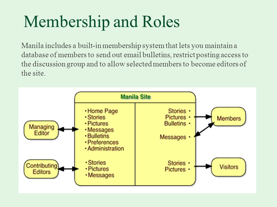 Membership and Roles Manila includes a built-in membership system that lets you maintain a database of members to send out  bulletins, restrict posting access to the discussion group and to allow selected members to become editors of the site.