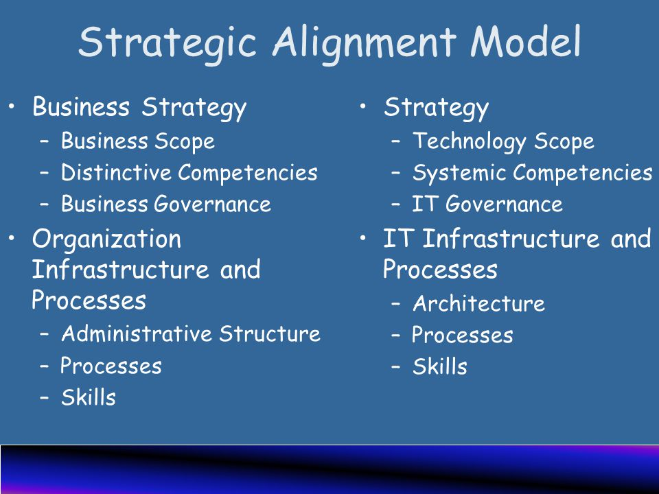 Strategic Alignment Model Business Strategy –Business Scope –Distinctive Competencies –Business Governance Organization Infrastructure and Processes –Administrative Structure –Processes –Skills Strategy –Technology Scope –Systemic Competencies –IT Governance IT Infrastructure and Processes –Architecture –Processes –Skills