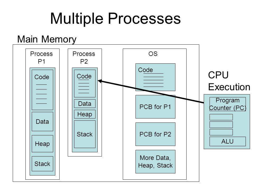Multiple Processes Main Memory Code Data Process P1 Heap Stack Code Data Process P2 Heap Stack Code More Data, Heap, Stack OS PCB for P2 PCB for P1 CPU Execution Program Counter (PC) ALU
