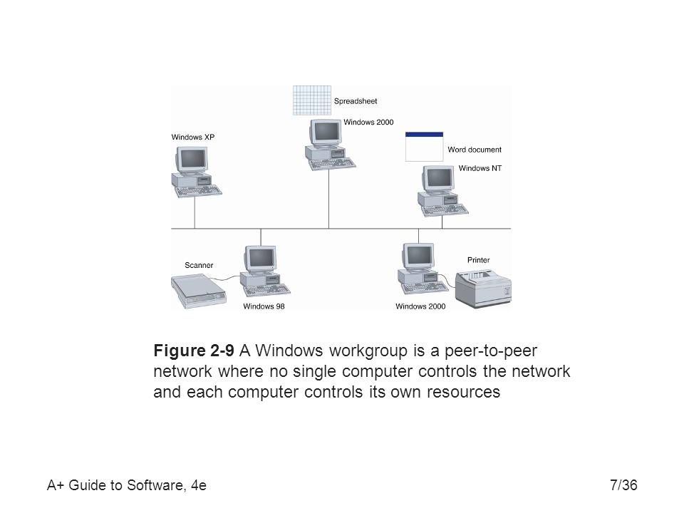 A+ Guide to Software, 4e7/36 Figure 2-9 A Windows workgroup is a peer-to-peer network where no single computer controls the network and each computer controls its own resources