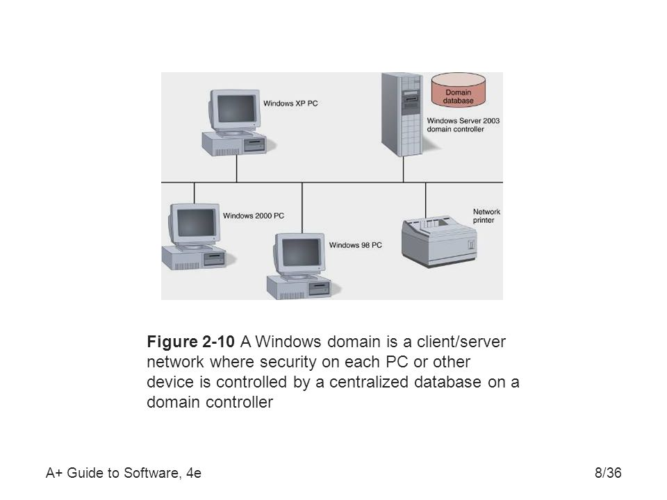 A+ Guide to Software, 4e8/36 Figure 2-10 A Windows domain is a client/server network where security on each PC or other device is controlled by a centralized database on a domain controller