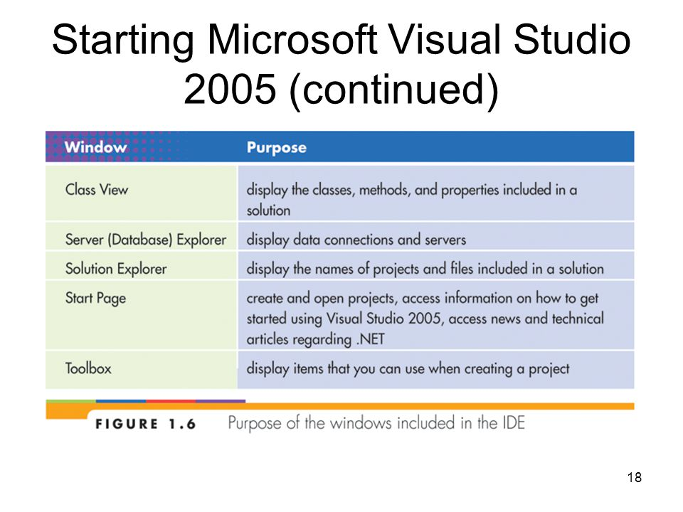 18 Starting Microsoft Visual Studio 2005 (continued)