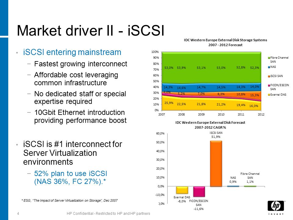 Market driver II - iSCSI iSCSI entering mainstream −Fastest growing interconnect −Affordable cost leveraging common infrastructure −No dedicated staff or special expertise required −10Gbit Ethernet introduction providing performance boost iSCSI is #1 interconnect for Server Virtualization environments −52% plan to use iSCSI (NAS 36%, FC 27%).* 4HP Confidential - Restricted to HP and HP partners * ESG, The Impact of Server Virtualization on Storage , Dec 2007