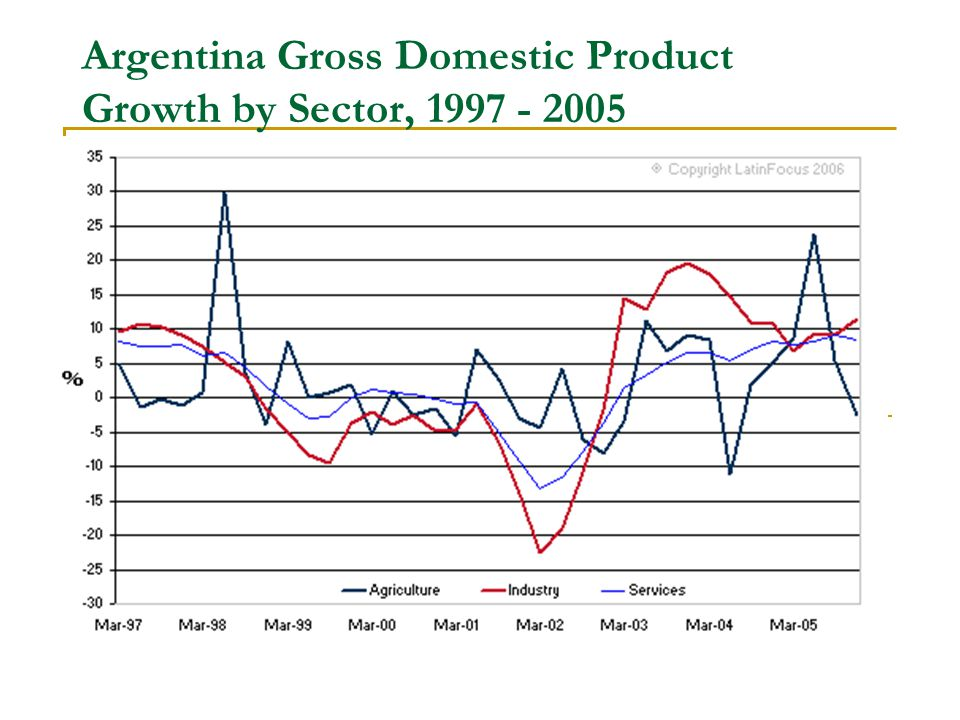 Argentina Gross Domestic Product Growth by Sector,