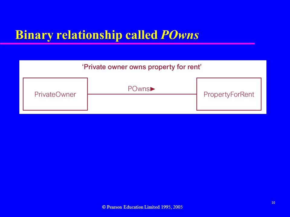 10 Binary relationship called POwns © Pearson Education Limited 1995, 2005