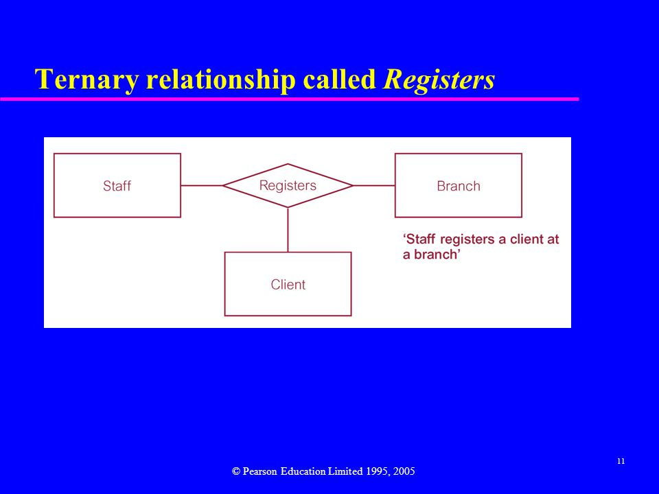 11 Ternary relationship called Registers © Pearson Education Limited 1995, 2005