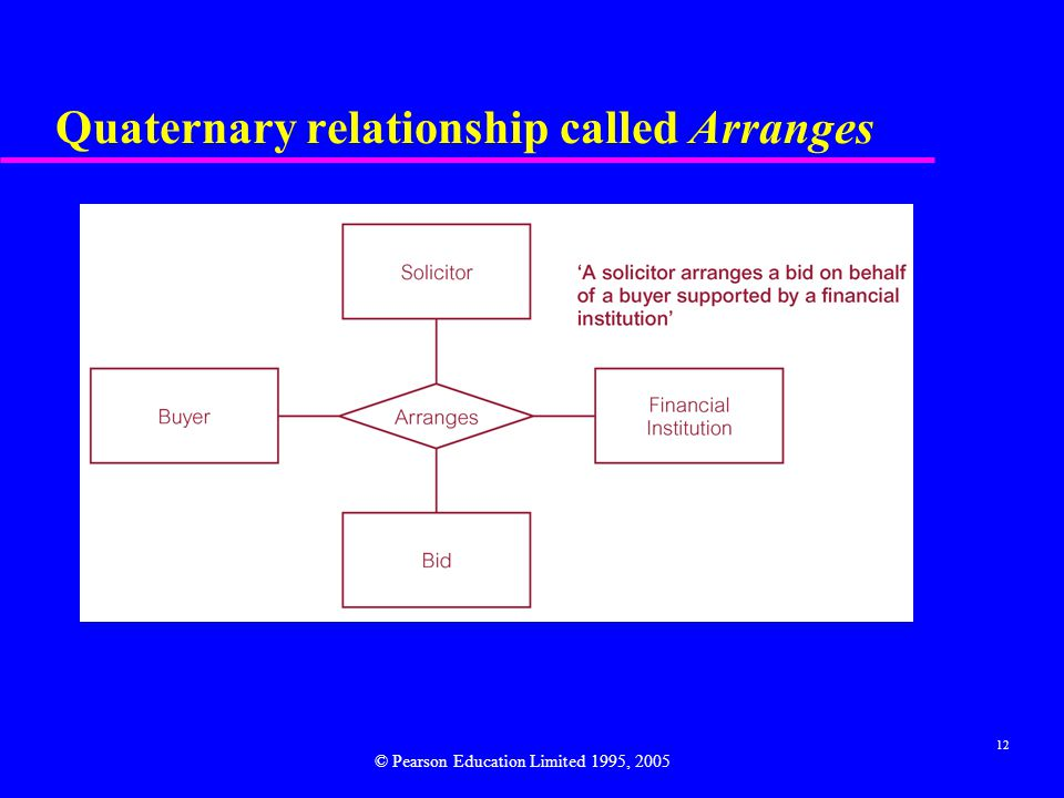 12 Quaternary relationship called Arranges © Pearson Education Limited 1995, 2005