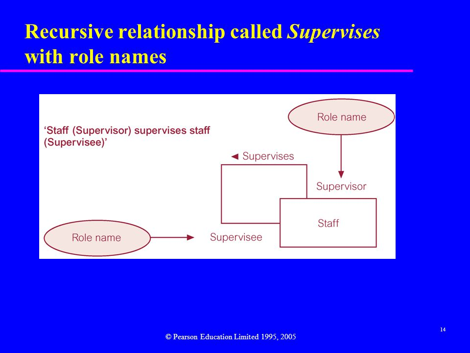 14 Recursive relationship called Supervises with role names © Pearson Education Limited 1995, 2005