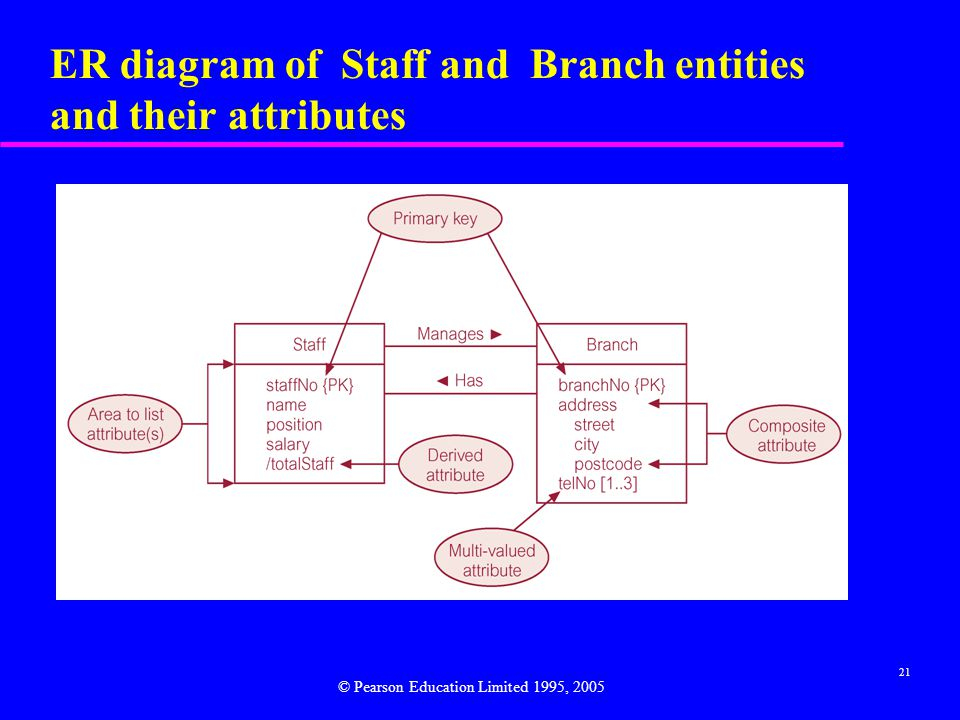 21 ER diagram of Staff and Branch entities and their attributes © Pearson Education Limited 1995, 2005