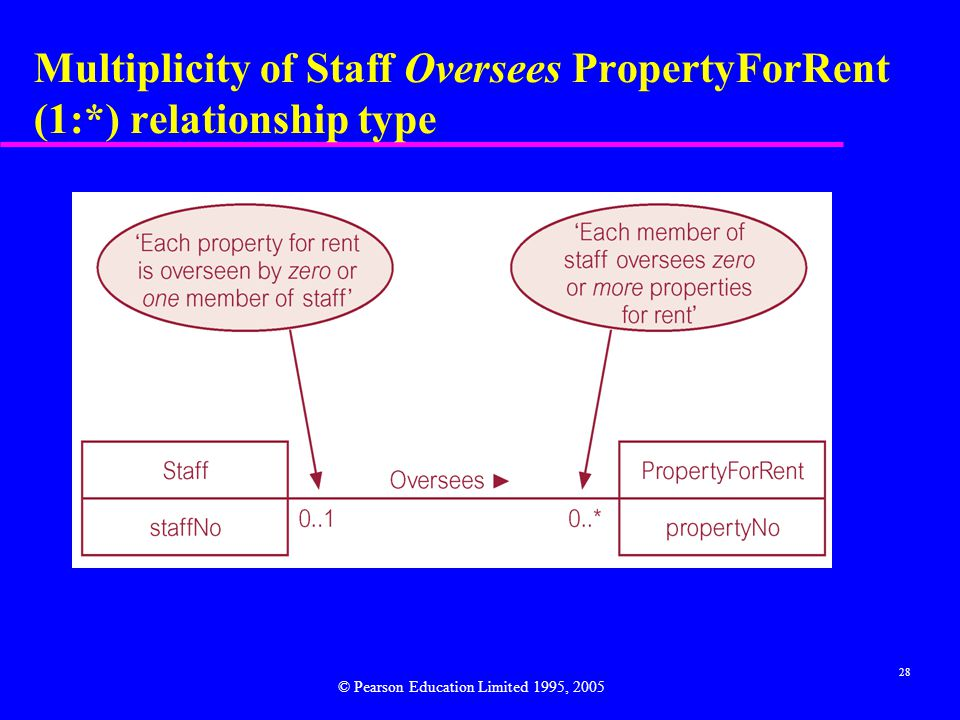 28 Multiplicity of Staff Oversees PropertyForRent (1:*) relationship type © Pearson Education Limited 1995, 2005