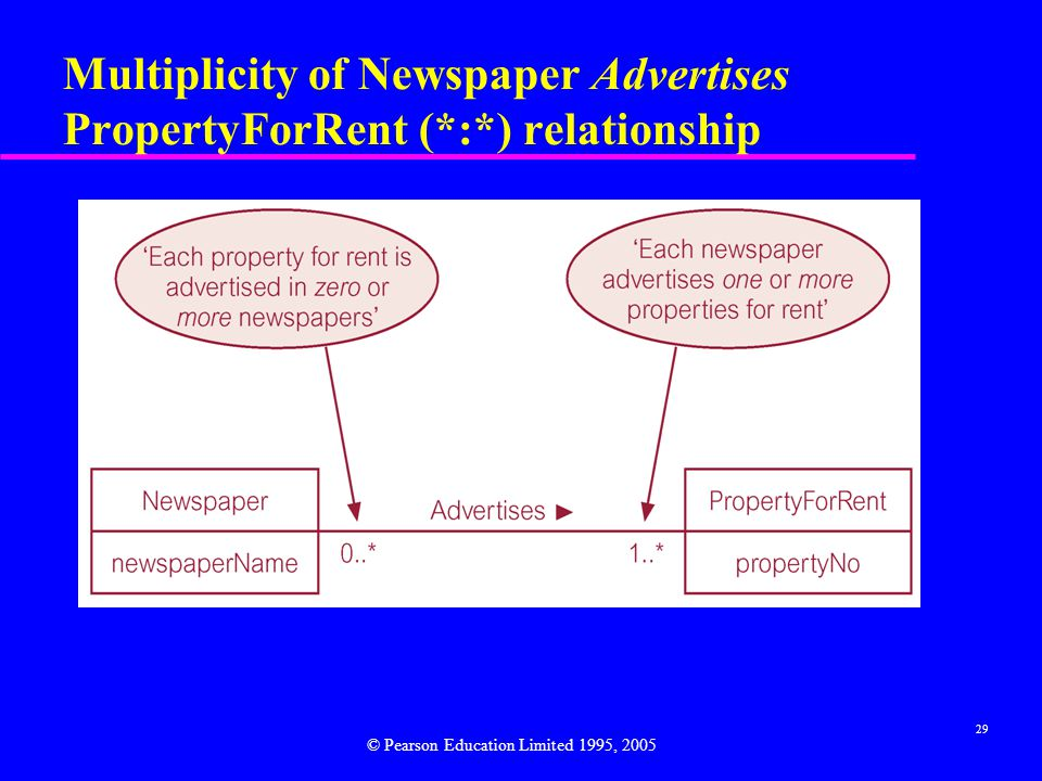 29 Multiplicity of Newspaper Advertises PropertyForRent (*:*) relationship © Pearson Education Limited 1995, 2005