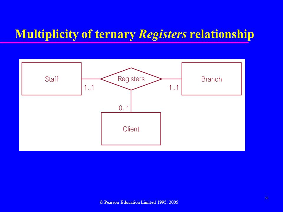 30 Multiplicity of ternary Registers relationship © Pearson Education Limited 1995, 2005