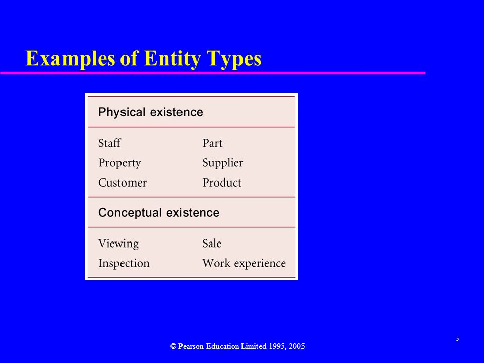 5 Examples of Entity Types © Pearson Education Limited 1995, 2005