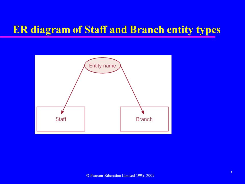 6 ER diagram of Staff and Branch entity types © Pearson Education Limited 1995, 2005