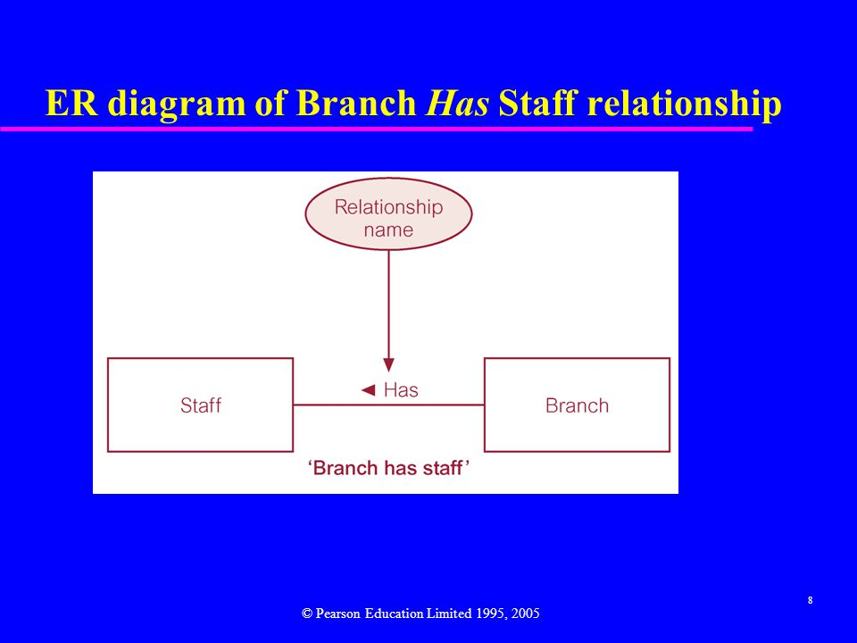8 ER diagram of Branch Has Staff relationship © Pearson Education Limited 1995, 2005