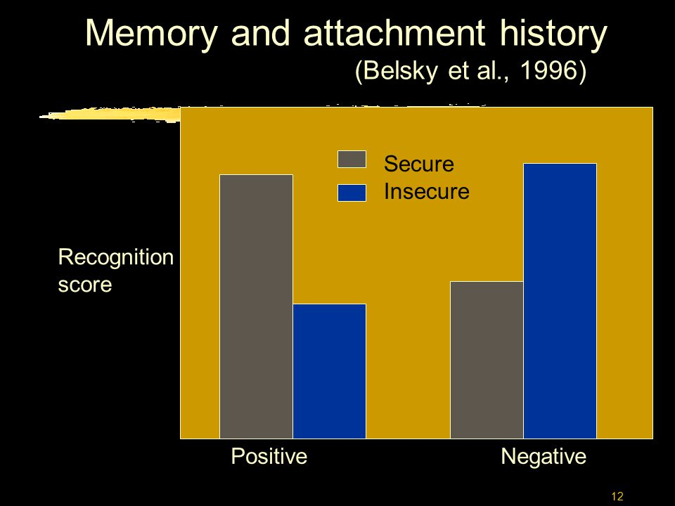 12 PositiveNegative Secure Insecure Recognition score Memory and attachment history (Belsky et al., 1996)