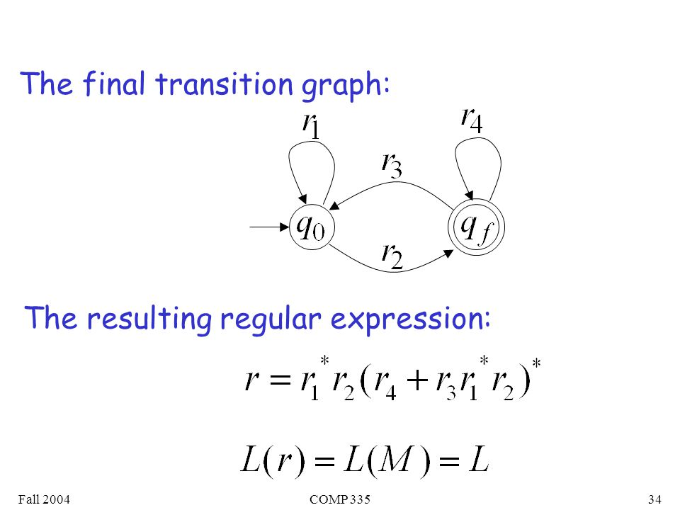 Fall 2004COMP The final transition graph: The resulting regular expression: