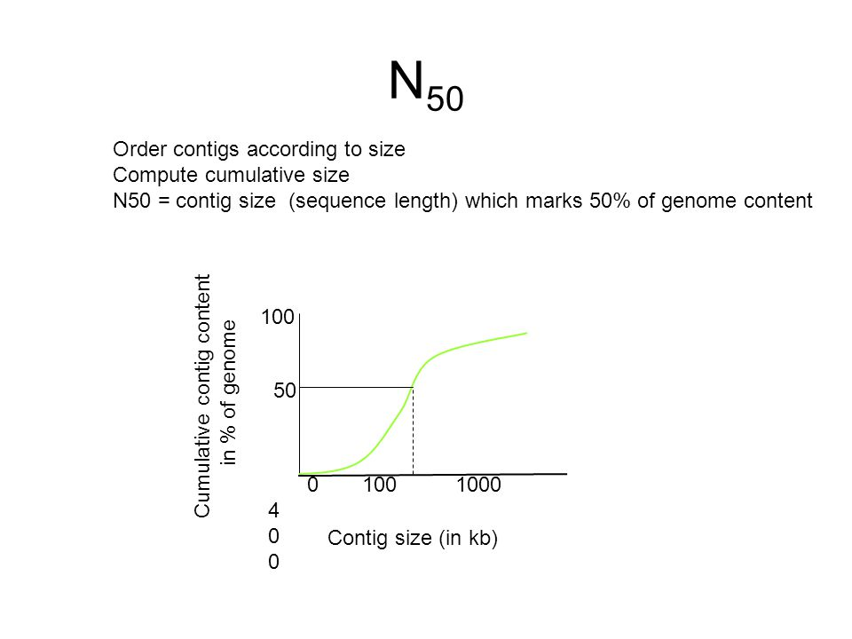 N 50 Cumulative contig content in % of genome Contig size (in kb) Order contigs according to size Compute cumulative size N50 = contig size (sequence length) which marks 50% of genome content