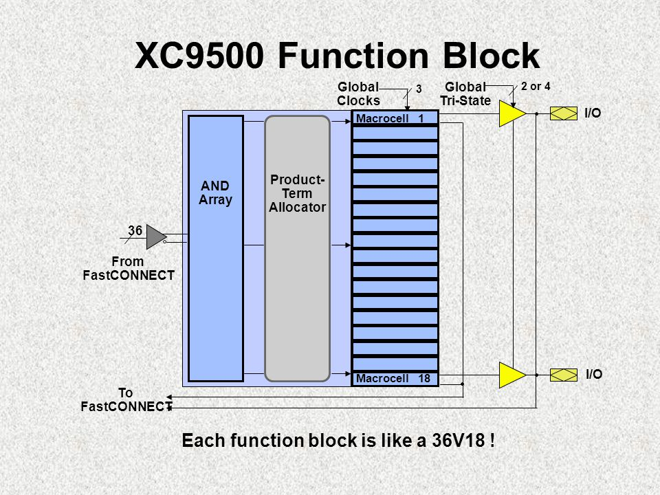 XC9500 Function Block To FastCONNECT From FastCONNECT 2 or 4 3 Global Tri-State Global Clocks I/O 36 Product- Term Allocator Macrocell 1 AND Array Macrocell 18 Each function block is like a 36V18 !