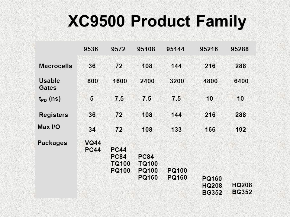 XC9500 Product Family 9536 Macrocells Usable Gates t PD (ns) Registers Max I/O Packages VQ44 PC44 PC84 TQ100 PQ100 PC84 TQ100 PQ100 PQ160 PQ100 PQ HQ208 BG352 PQ160 HQ208 BG