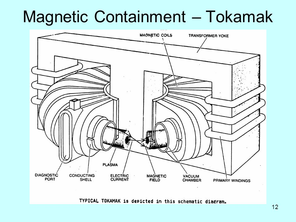 12 Magnetic Containment – Tokamak