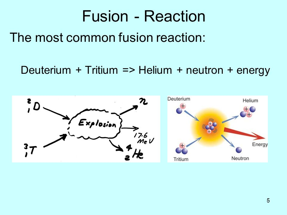 5 Fusion - Reaction The most common fusion reaction: Deuterium + Tritium => Helium + neutron + energy