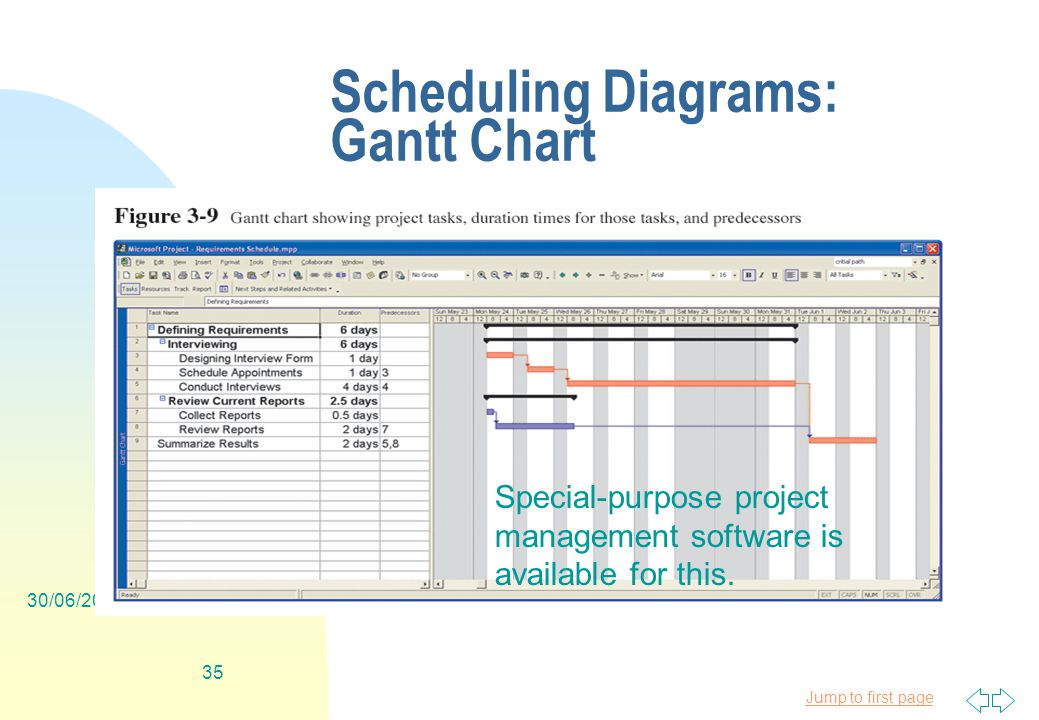 Jump to first page 30/06/ Scheduling Diagrams: Gantt Chart Special-purpose project management software is available for this.