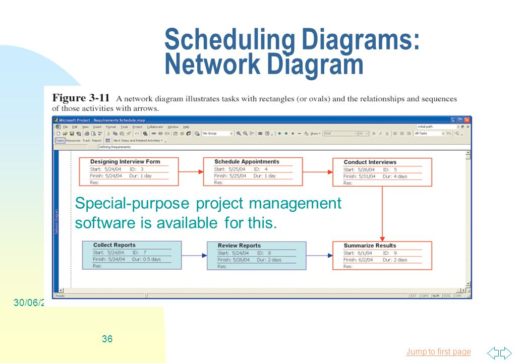 Jump to first page 30/06/ Scheduling Diagrams: Network Diagram Special-purpose project management software is available for this.