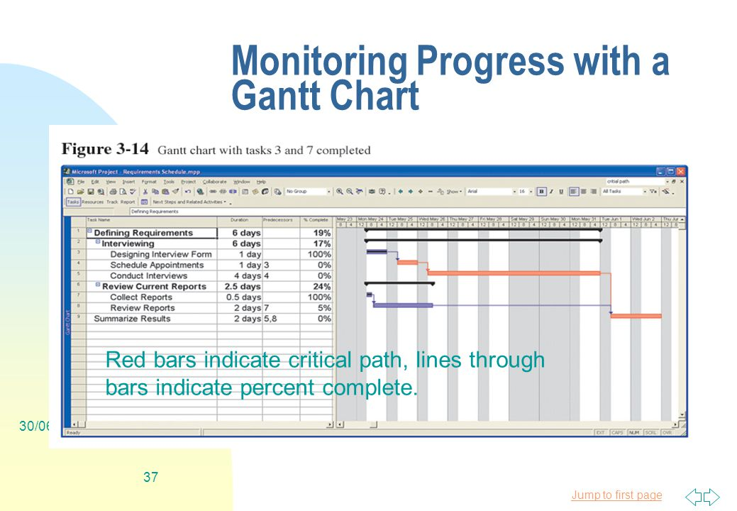 Jump to first page 30/06/ Monitoring Progress with a Gantt Chart Red bars indicate critical path, lines through bars indicate percent complete.