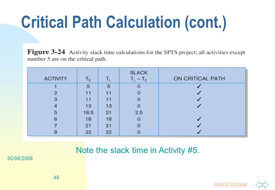 Jump to first page 30/06/ Critical Path Calculation (cont.) Note the slack time in Activity #5.