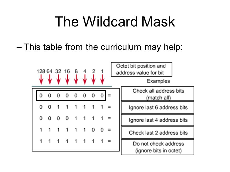 The Wildcard Mask –This table from the curriculum may help: