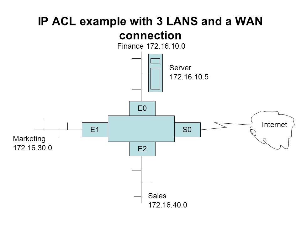 IP ACL example with 3 LANS and a WAN connection E0 S0 E2 E1 Finance Server Marketing Internet Sales