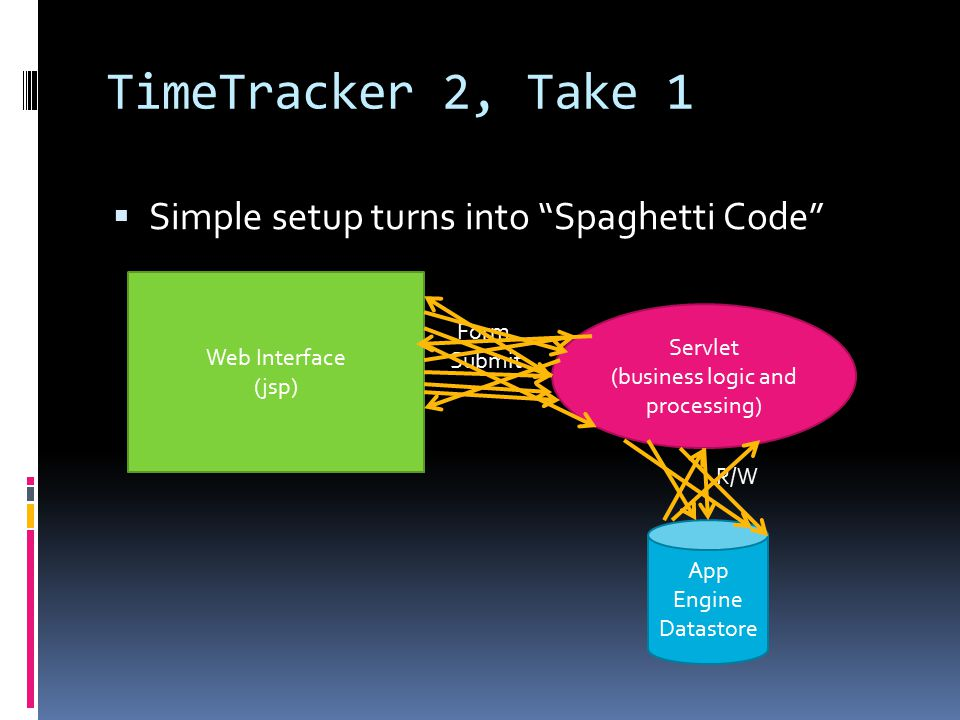 TimeTracker 2, Take 1  Simple setup turns into Spaghetti Code Web Interface (jsp) Servlet (business logic and processing) App Engine Datastore Form Submit R/W