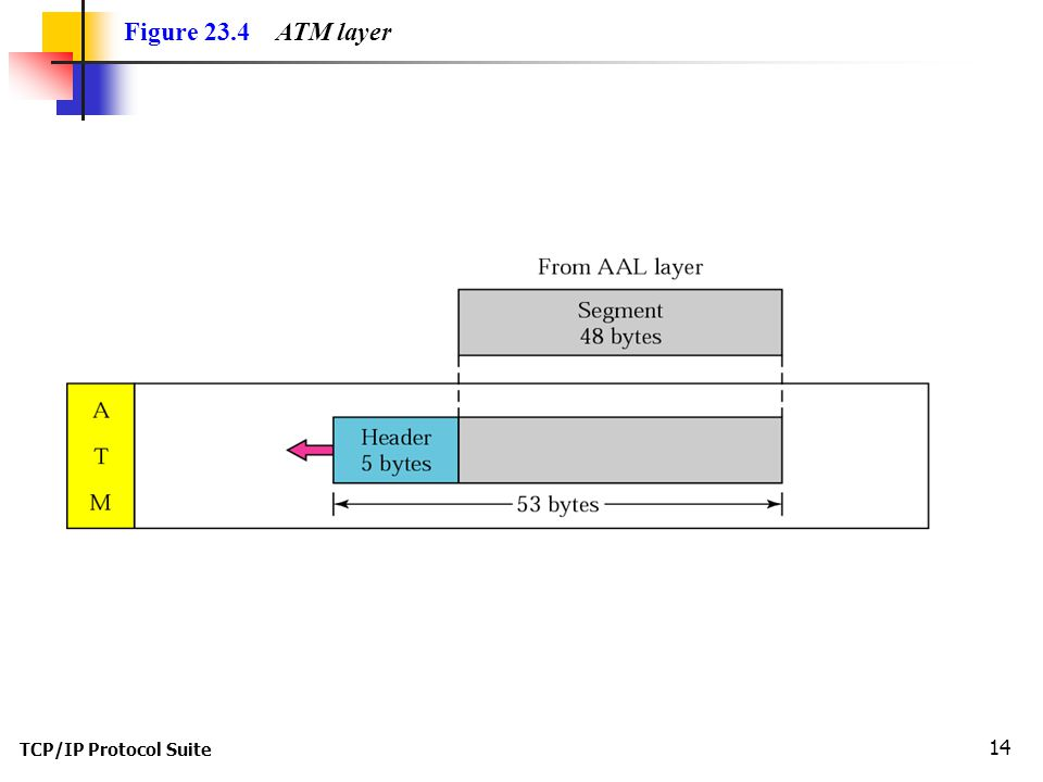 TCP/IP Protocol Suite 14 Figure 23.4 ATM layer