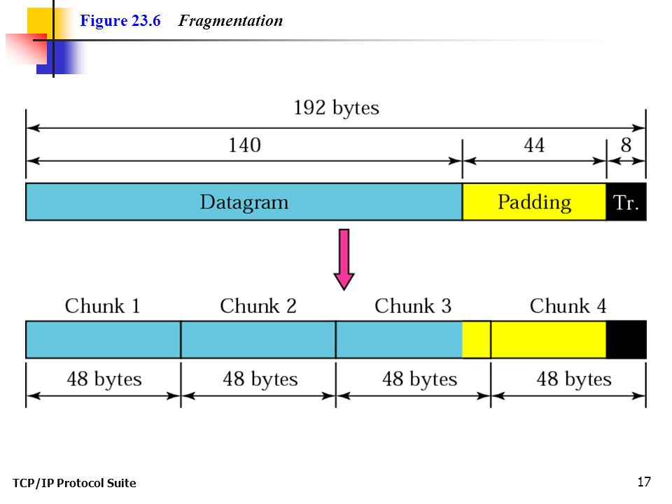 TCP/IP Protocol Suite 17 Figure 23.6 Fragmentation