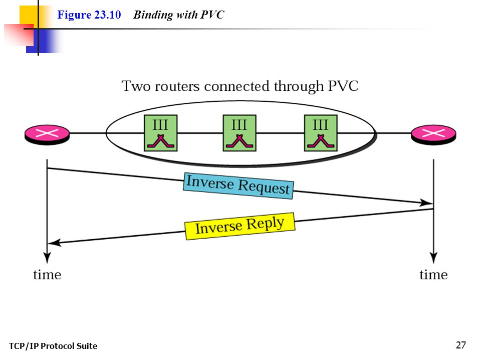 TCP/IP Protocol Suite 27 Figure Binding with PVC