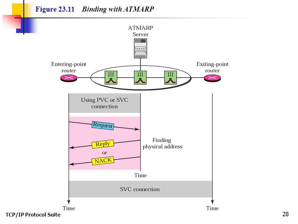 TCP/IP Protocol Suite 28 Figure Binding with ATMARP