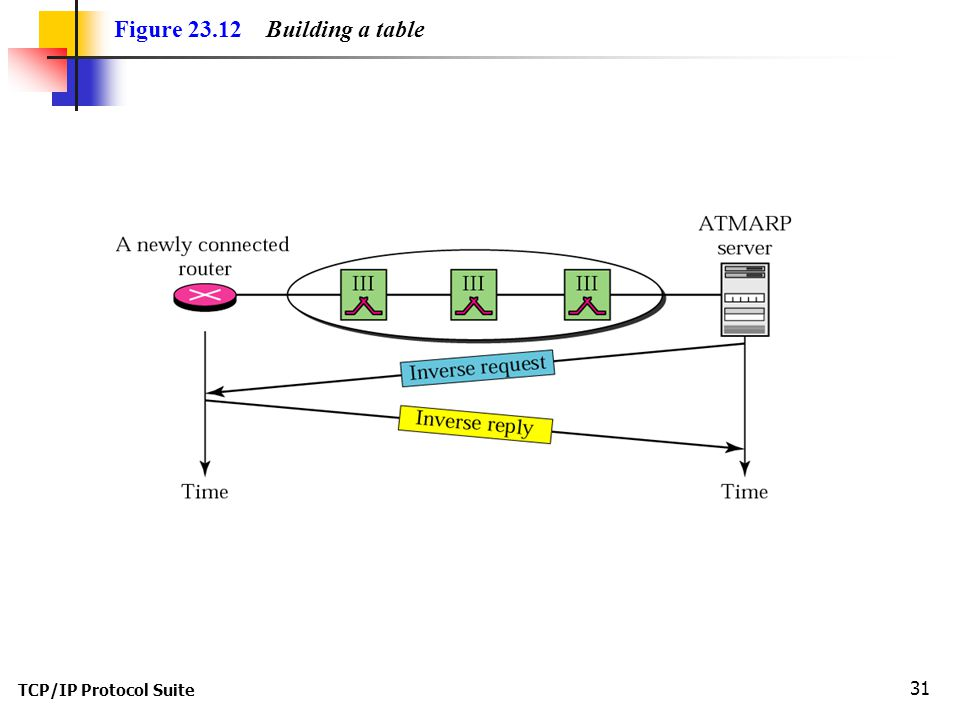 TCP/IP Protocol Suite 31 Figure Building a table
