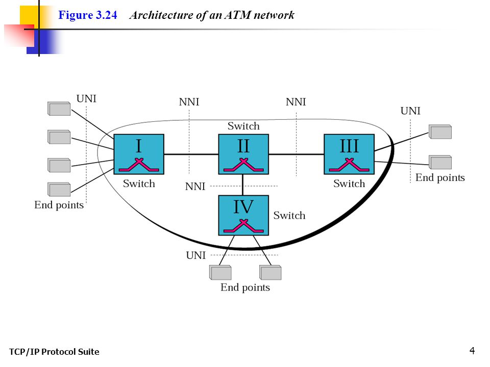 TCP/IP Protocol Suite 4 Figure 3.24 Architecture of an ATM network